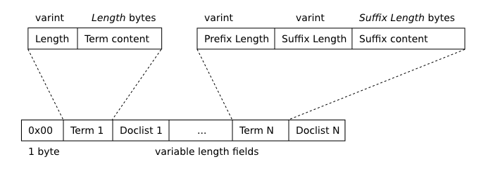 SQLite FTS3 and FTS4 Extensions